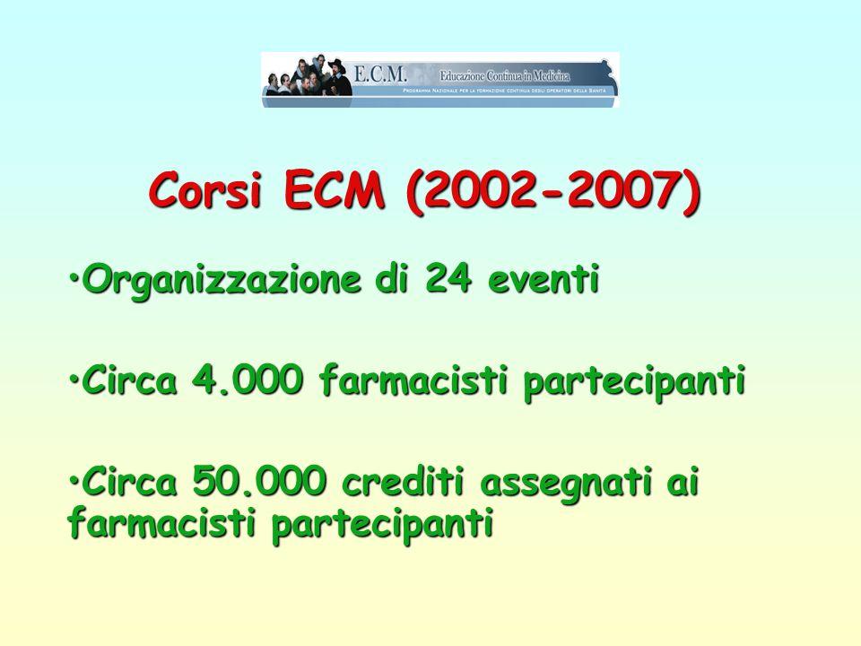 Corsi ECM (2002-2007) Organizzazione di 24 eventi