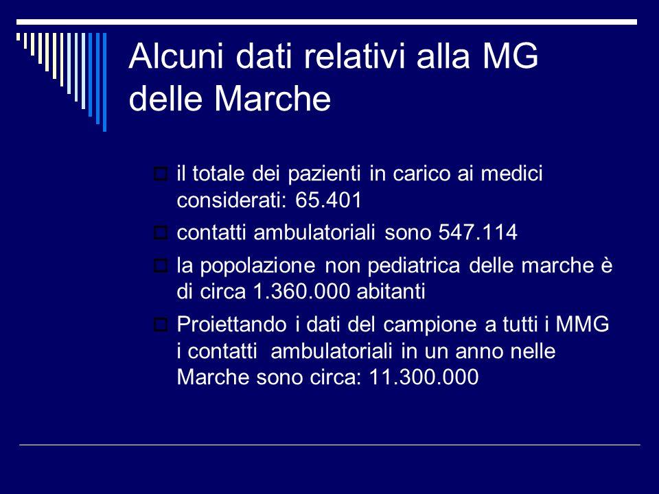 Alcuni dati relativi alla MG delle Marche