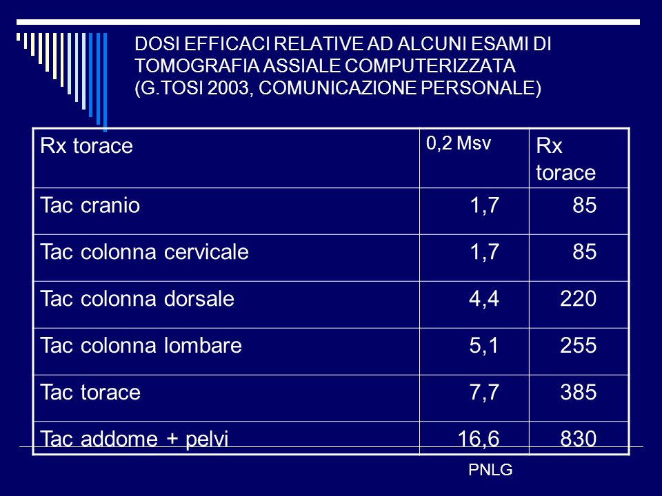 Rx torace Tac cranio 1,7 85 Tac colonna cervicale Tac colonna dorsale