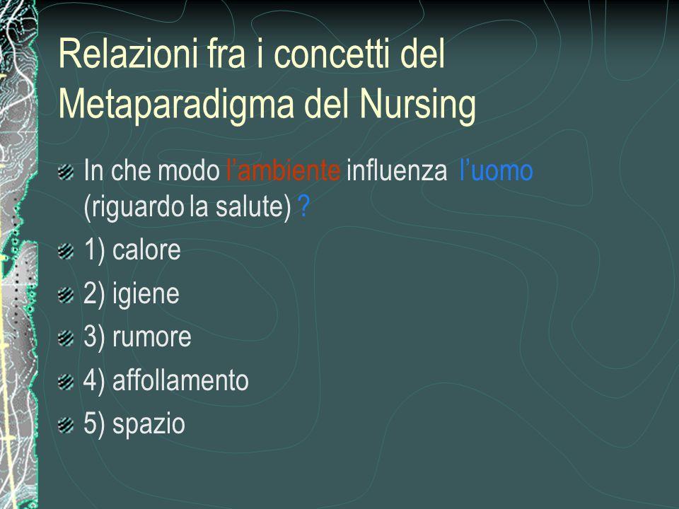 Relazioni fra i concetti del Metaparadigma del Nursing