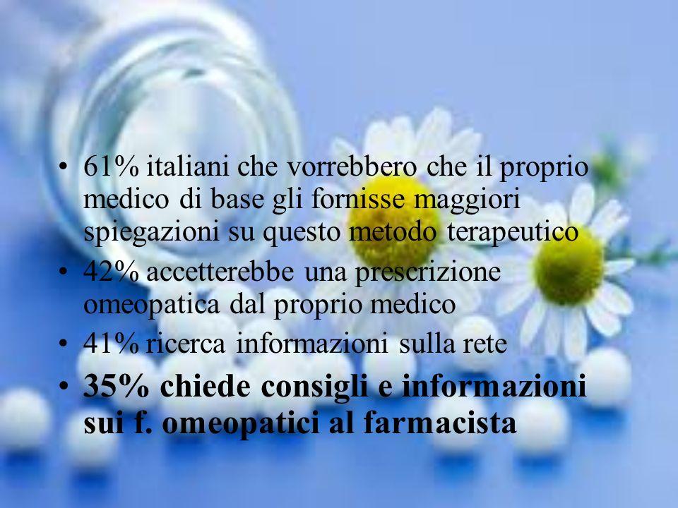 35% chiede consigli e informazioni sui f. omeopatici al farmacista