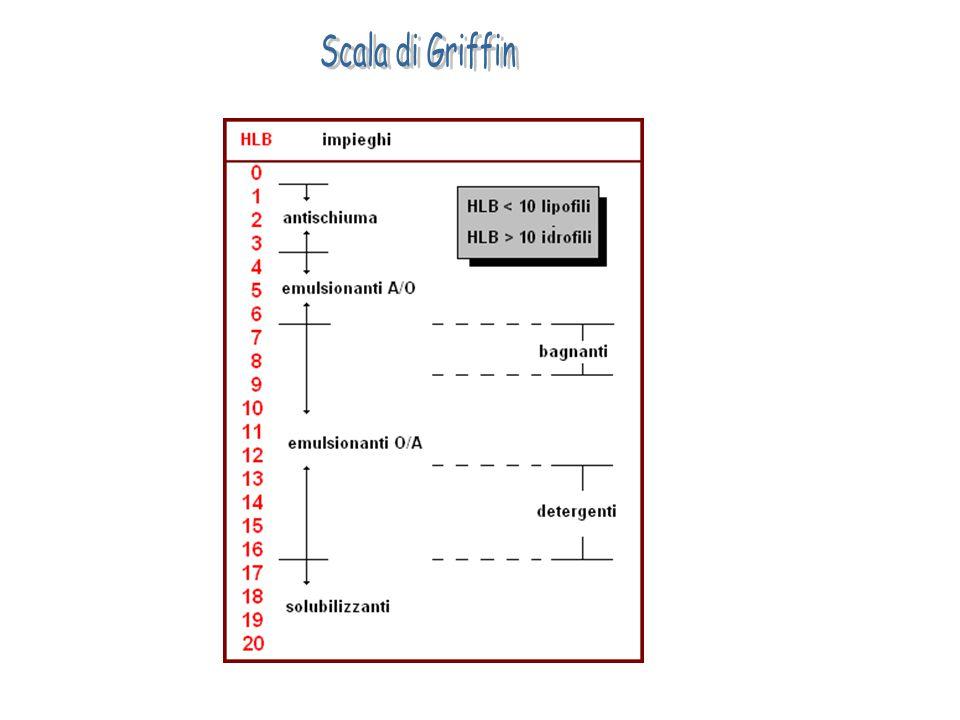 Scala di Griffin