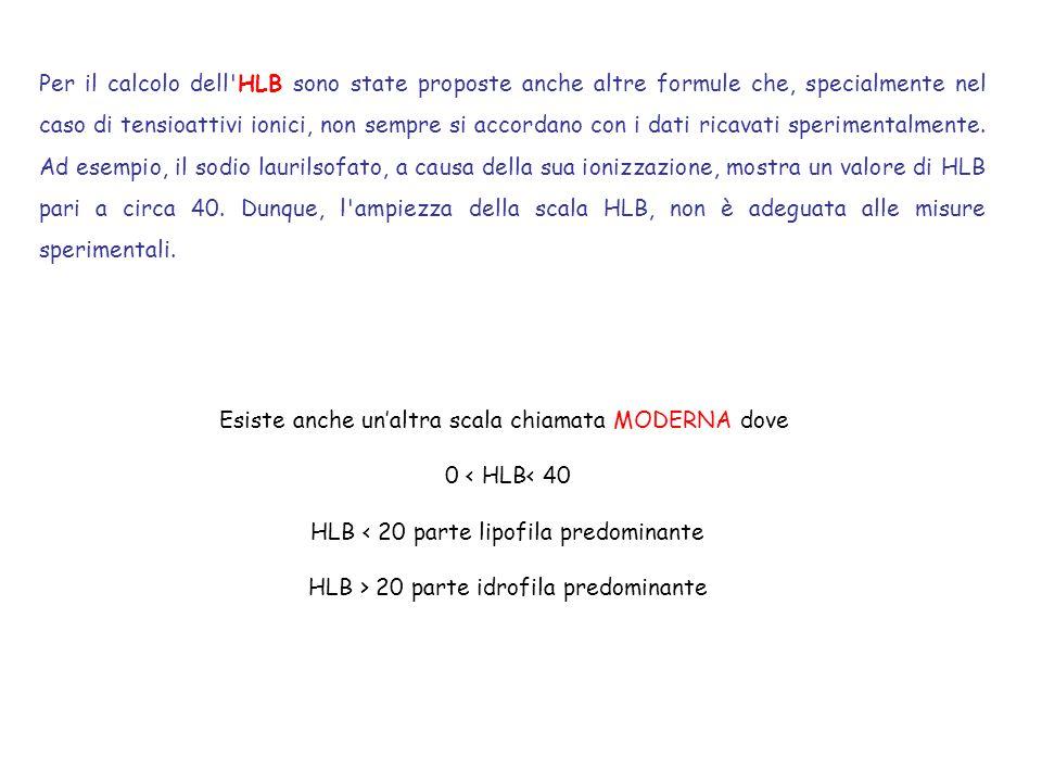 Esiste anche un'altra scala chiamata MODERNA dove 0 < HLB< 40