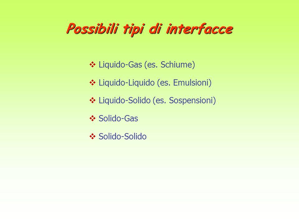 Possibili tipi di interfacce