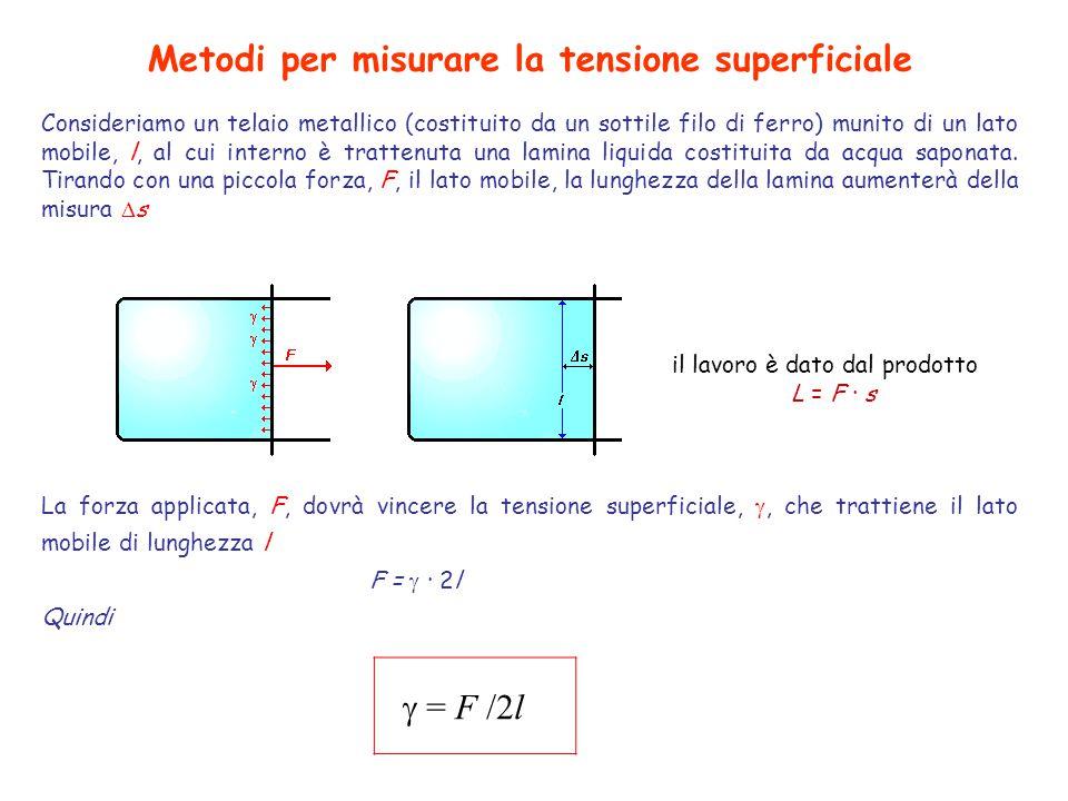 Metodi per misurare la tensione superficiale