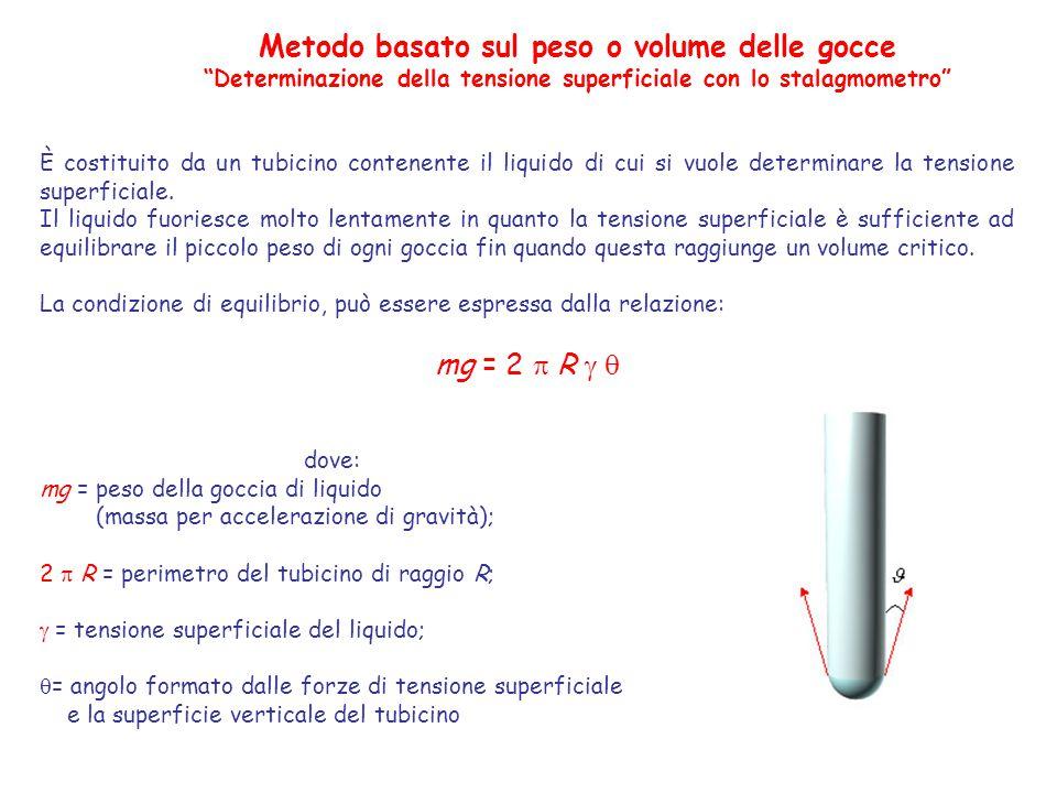 Metodo basato sul peso o volume delle gocce