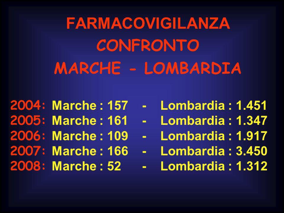 FARMACOVIGILANZA CONFRONTO MARCHE - LOMBARDIA