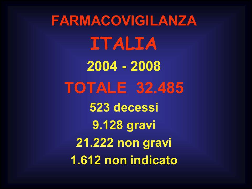 ITALIA TOTALE 32.485 FARMACOVIGILANZA 2004 - 2008 523 decessi