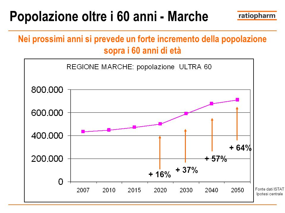 Popolazione oltre i 60 anni - Marche
