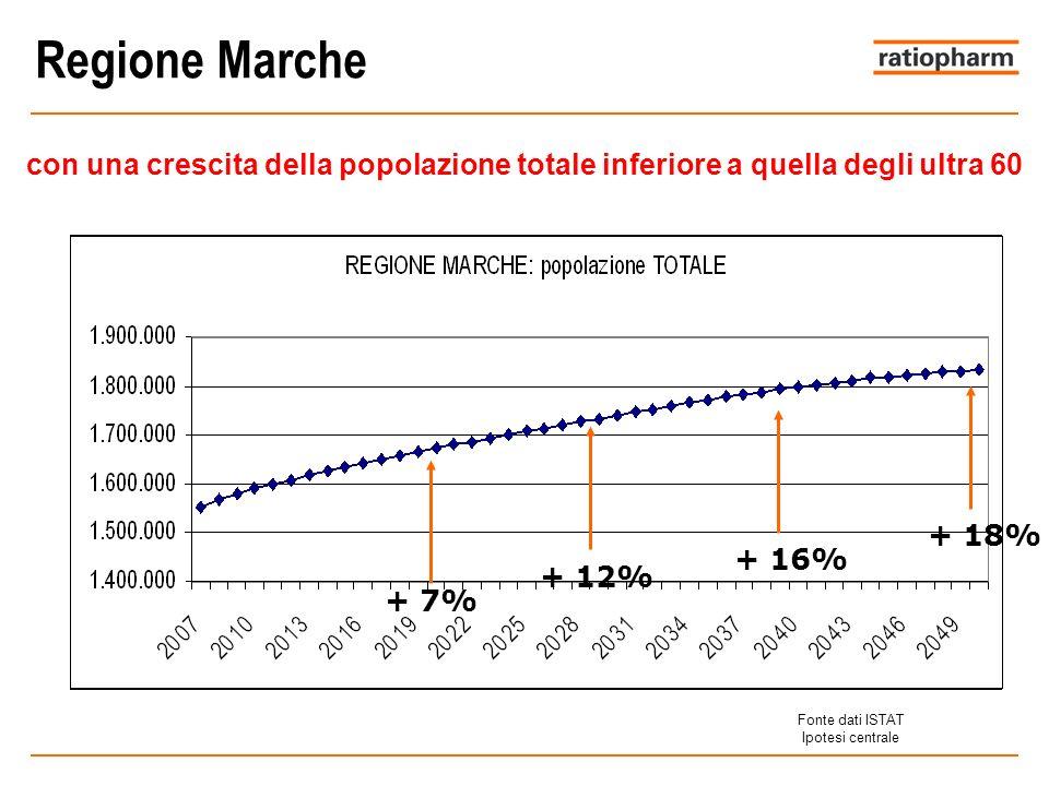 Regione Marche con una crescita della popolazione totale inferiore a quella degli ultra 60. + 18% + 16%