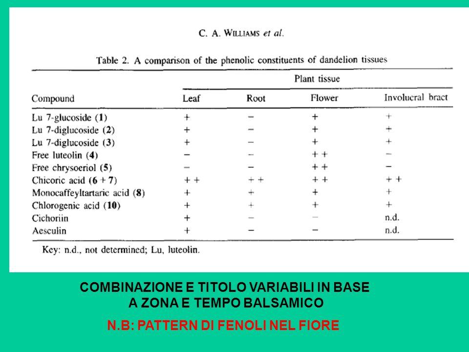 COMBINAZIONE E TITOLO VARIABILI IN BASE A ZONA E TEMPO BALSAMICO