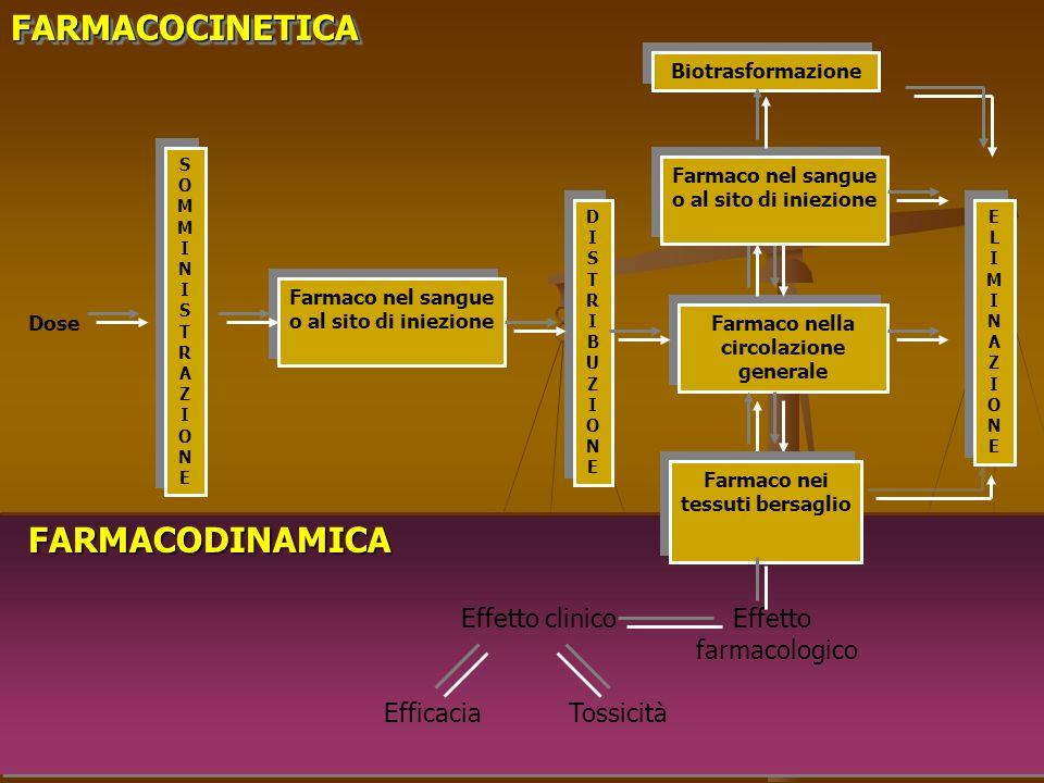 FARMACOCINETICA FARMACODINAMICA Effetto clinico Effetto farmacologico