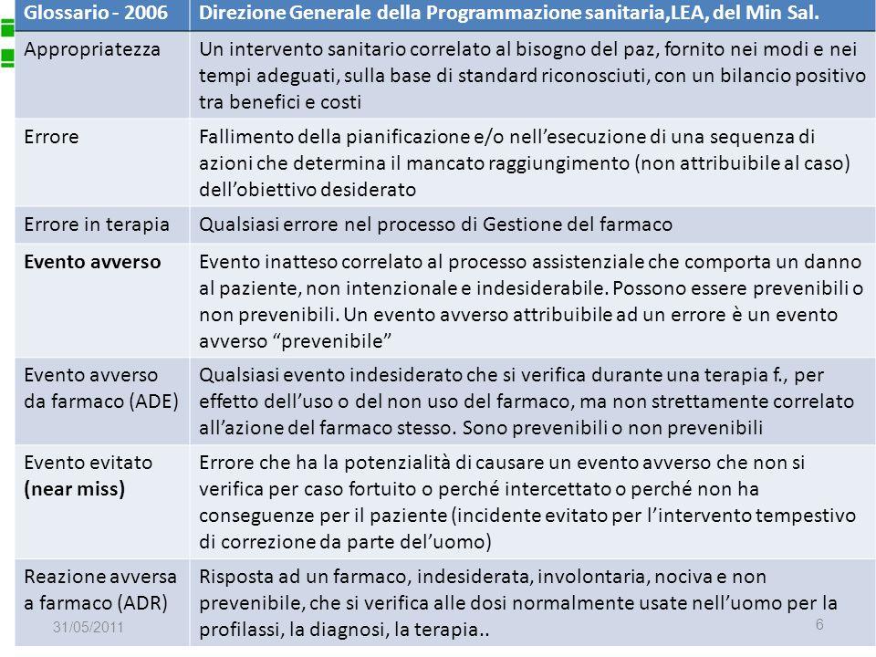Glossario - 2006Direzione Generale della Programmazione sanitaria,LEA, del Min Sal. Appropriatezza.