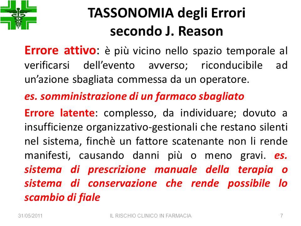 TASSONOMIA degli Errori secondo J. Reason