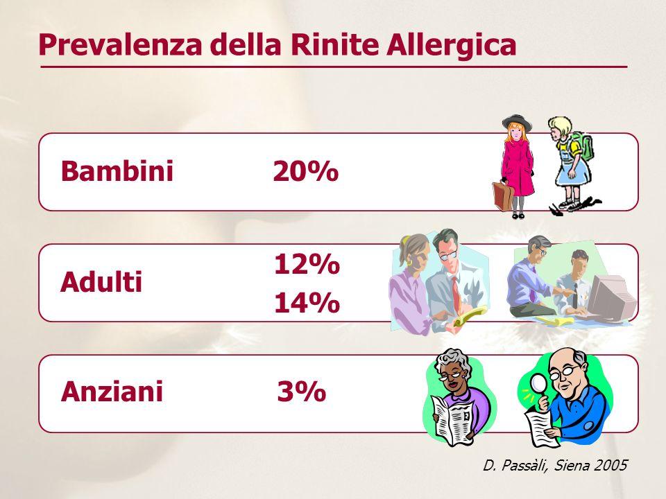 Prevalenza della Rinite Allergica