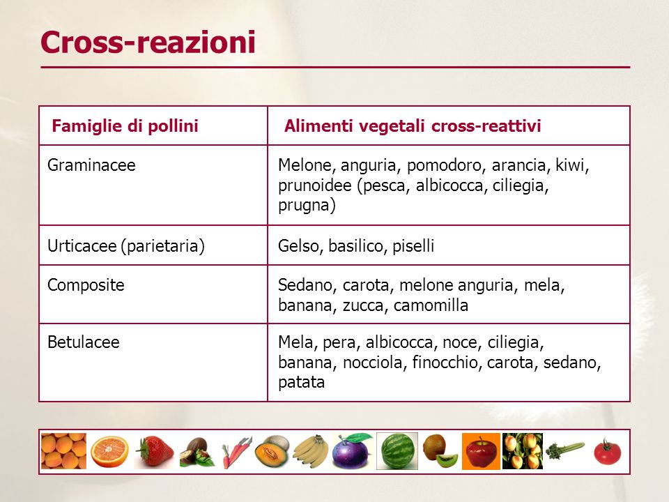 Cross-reazioni Famiglie di pollini Alimenti vegetali cross-reattivi