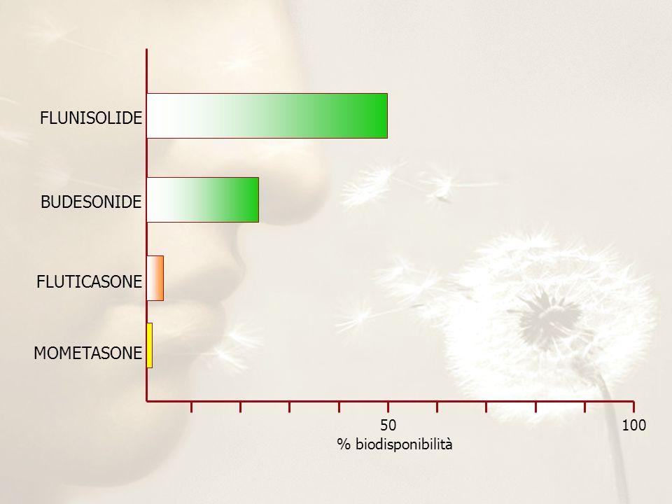 FLUNISOLIDE BUDESONIDE FLUTICASONE MOMETASONE 50 100