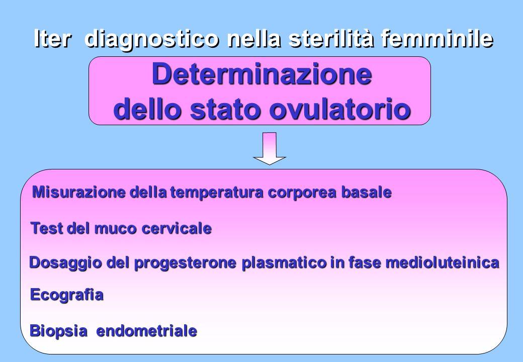 Determinazione dello stato ovulatorio