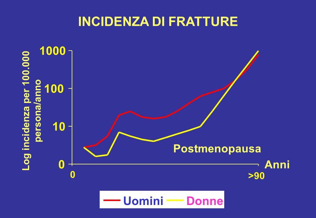 INCIDENZA DI FRATTURE 1000 100 10 Uomini Donne Postmenopausa Anni