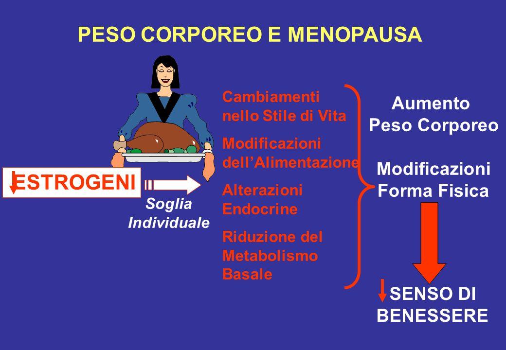PESO CORPOREO E MENOPAUSA