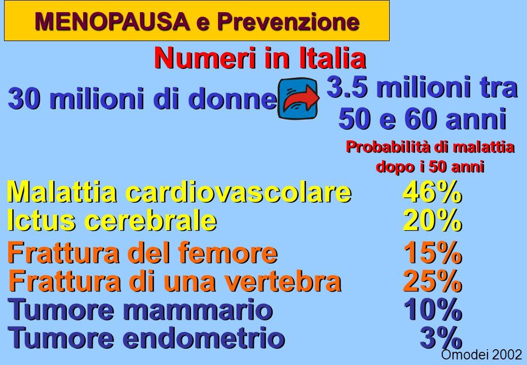 Malattia cardiovascolare 46% Ictus cerebrale 20% Frattura del femore