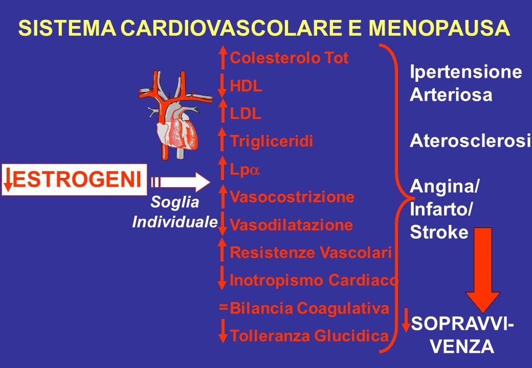 SISTEMA CARDIOVASCOLARE E MENOPAUSA