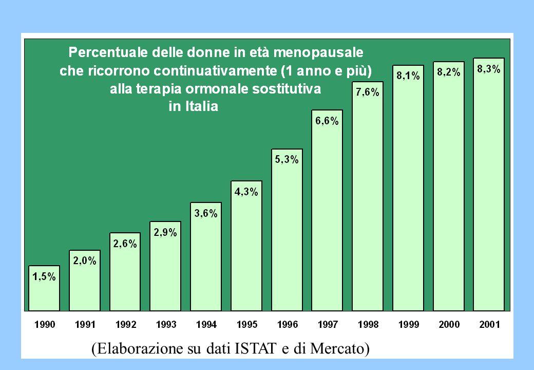 (Elaborazione su dati ISTAT e di Mercato)