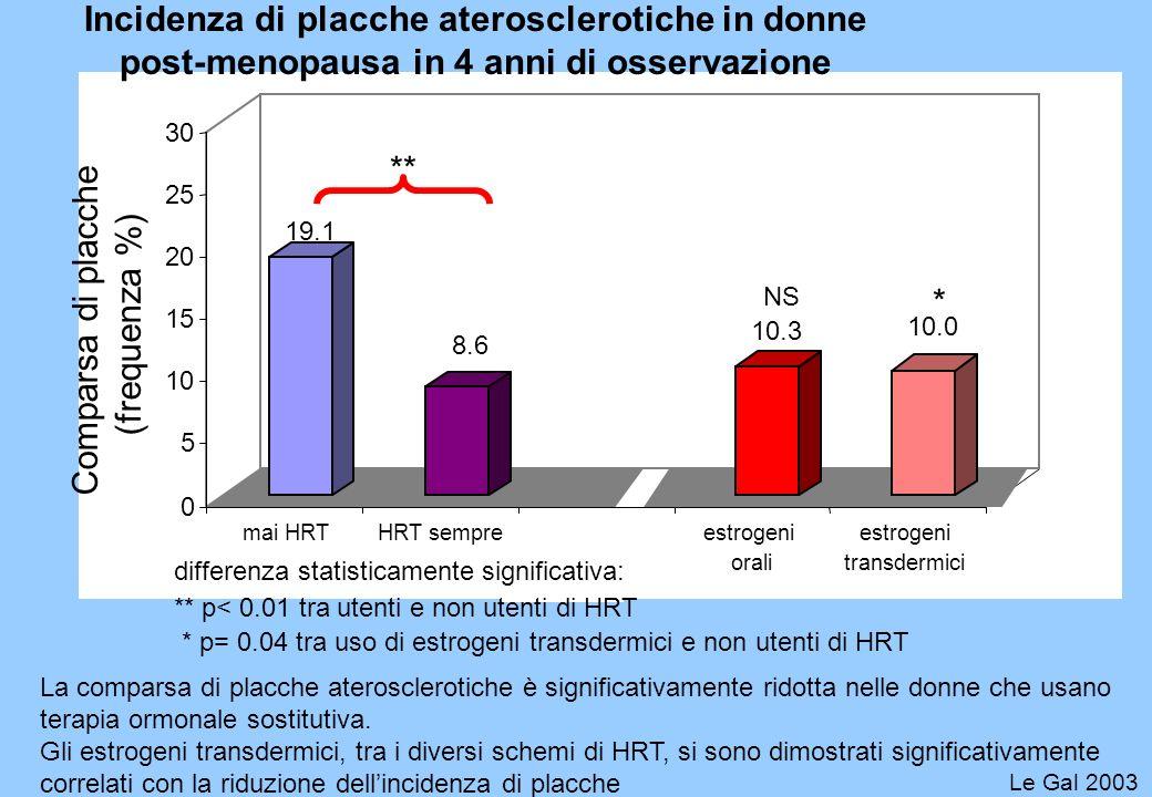 Incidenza di placche aterosclerotiche in donne post-menopausa in 4 anni di osservazione