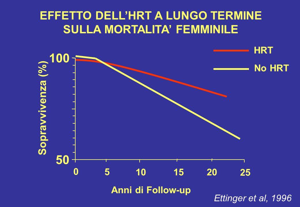 EFFETTO DELL'HRT A LUNGO TERMINE SULLA MORTALITA' FEMMINILE