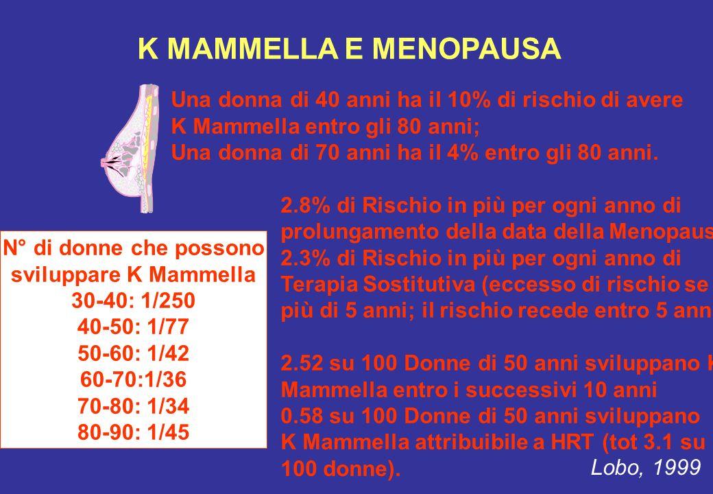 K MAMMELLA E MENOPAUSA Una donna di 40 anni ha il 10% di rischio di avere. K Mammella entro gli 80 anni;