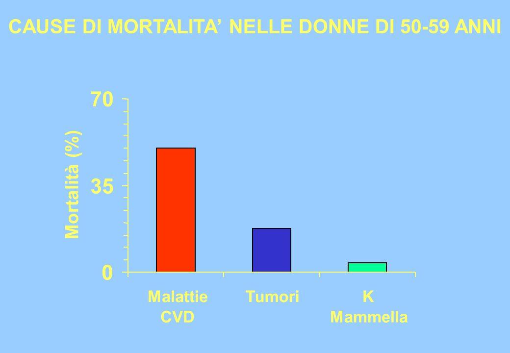 CAUSE DI MORTALITA' NELLE DONNE DI 50-59 ANNI