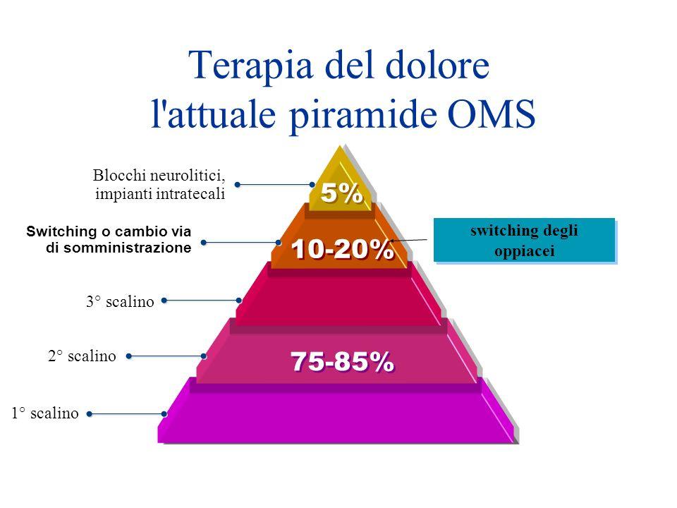 Terapia del dolore l attuale piramide OMS