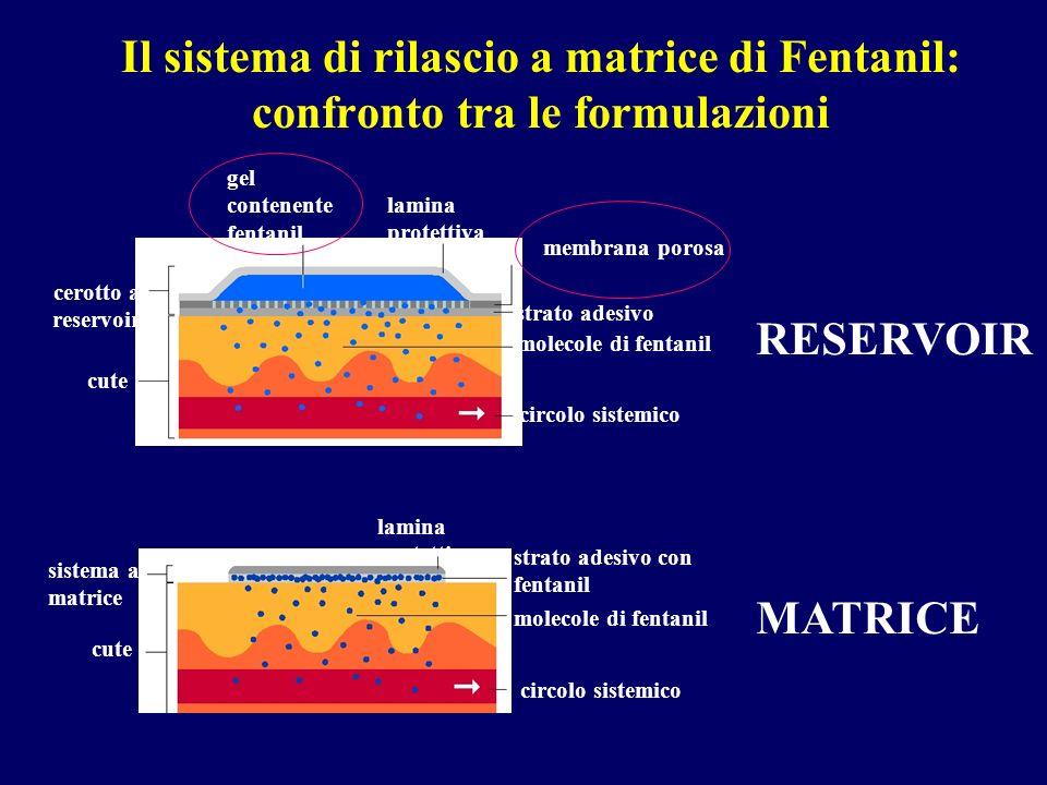 Il sistema di rilascio a matrice di Fentanil: confronto tra le formulazioni