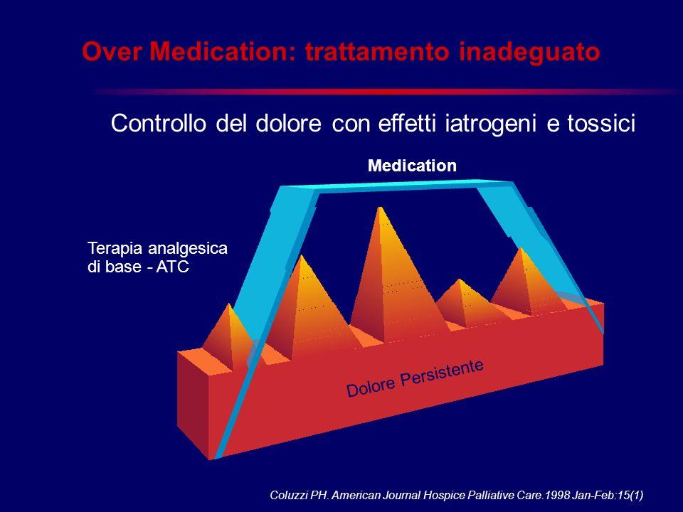 Over Medication: trattamento inadeguato