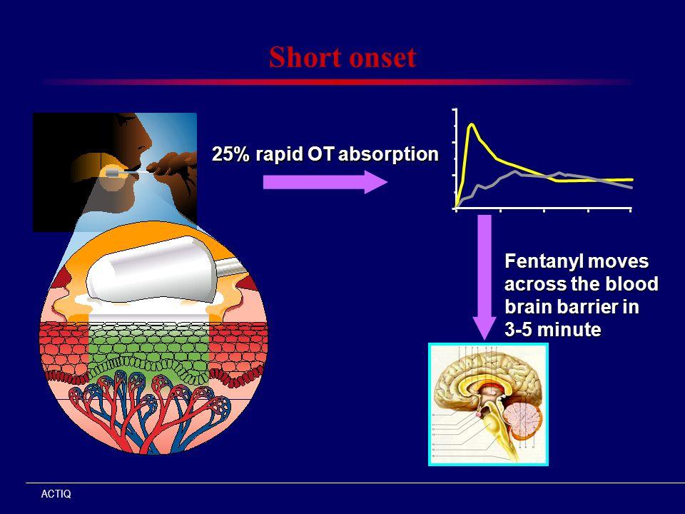 Short onset 25% rapid OT absorption