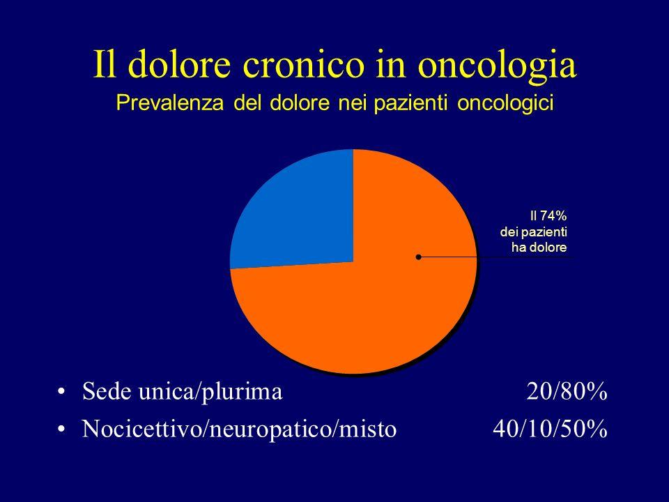 Il dolore cronico in oncologia
