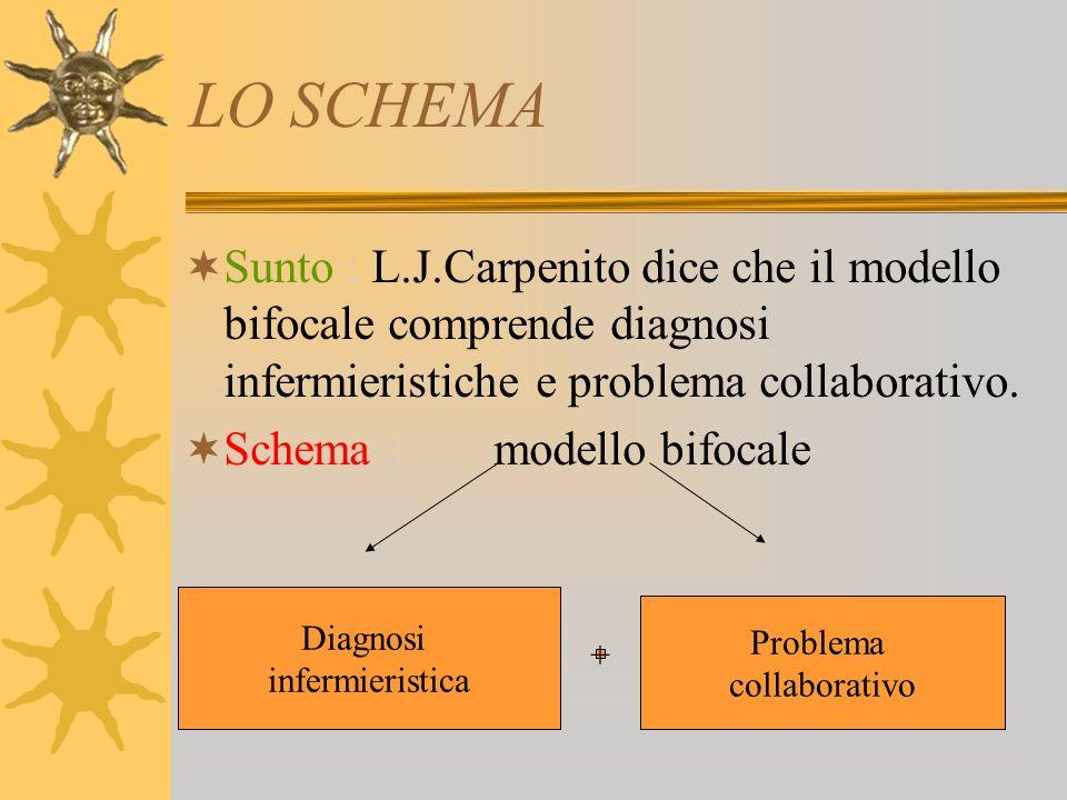LO SCHEMA Sunto : L.J.Carpenito dice che il modello bifocale comprende diagnosi infermieristiche e problema collaborativo.