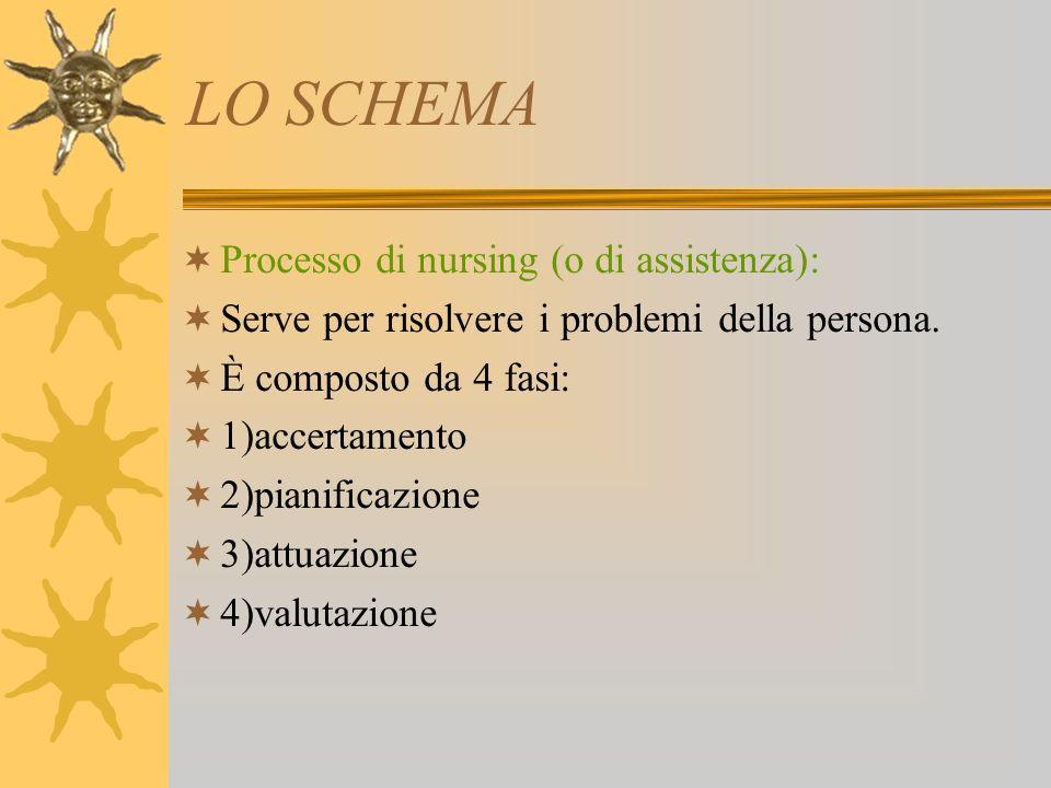 LO SCHEMA Processo di nursing (o di assistenza):