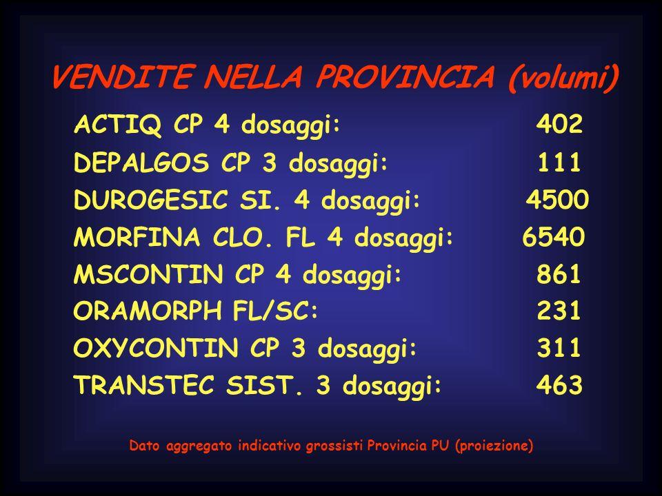 ACTIQ CP 4 dosaggi: 402 VENDITE NELLA PROVINCIA (volumi)