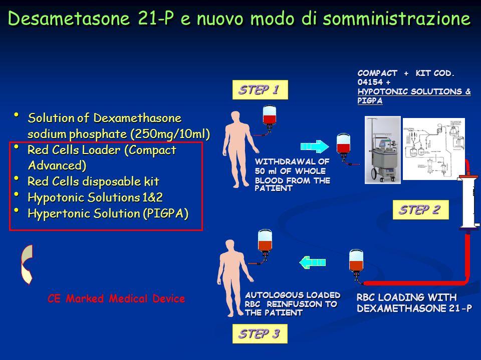 Desametasone 21-P e nuovo modo di somministrazione