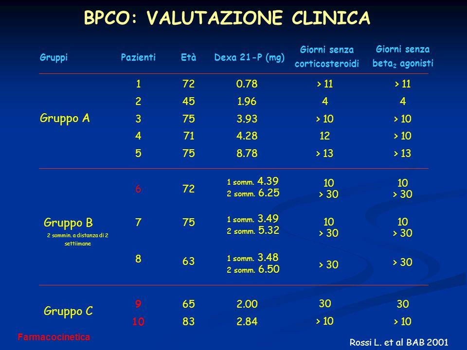 Giorni senza corticosteroidi Giorni senza beta2 agonisti