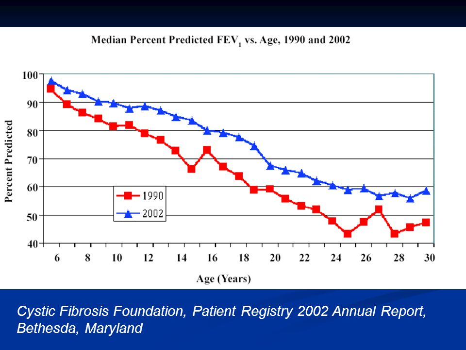 Cystic Fibrosis Foundation, Patient Registry 2002 Annual Report, Bethesda, Maryland