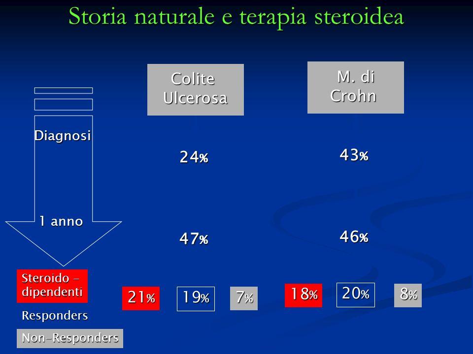 Storia naturale e terapia steroidea