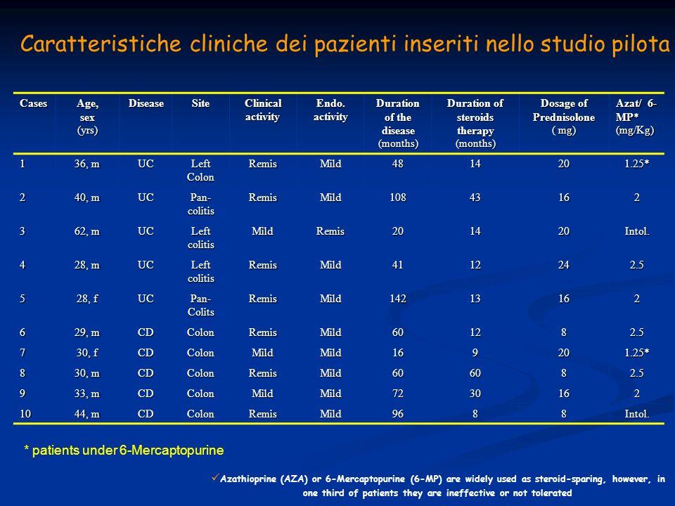 Caratteristiche cliniche dei pazienti inseriti nello studio pilota
