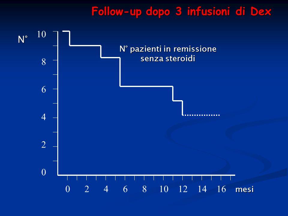 N° pazienti in remissione