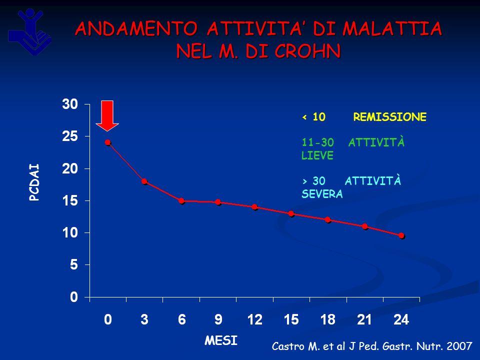 ANDAMENTO ATTIVITA' DI MALATTIA NEL M. DI CROHN