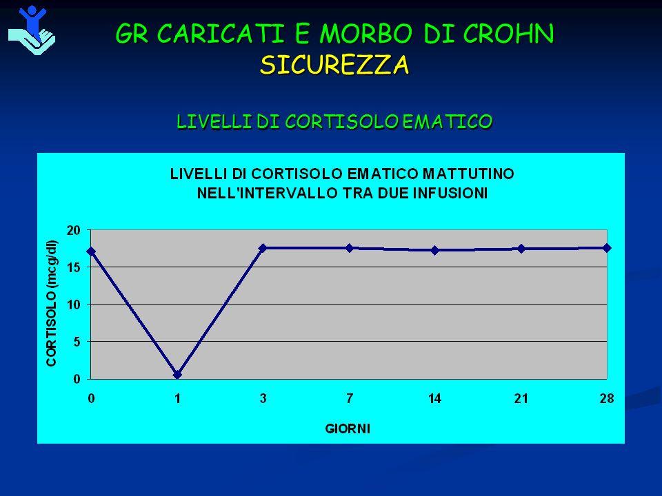 GR CARICATI E MORBO DI CROHN SICUREZZA