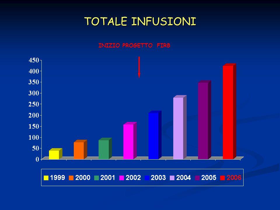 TOTALE INFUSIONI INIZIO PROGETTO FIRB