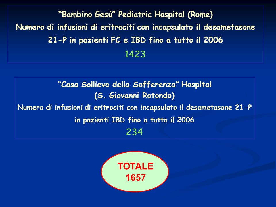 1423 234 TOTALE 1657 Bambino Gesù Pediatric Hospital (Rome)