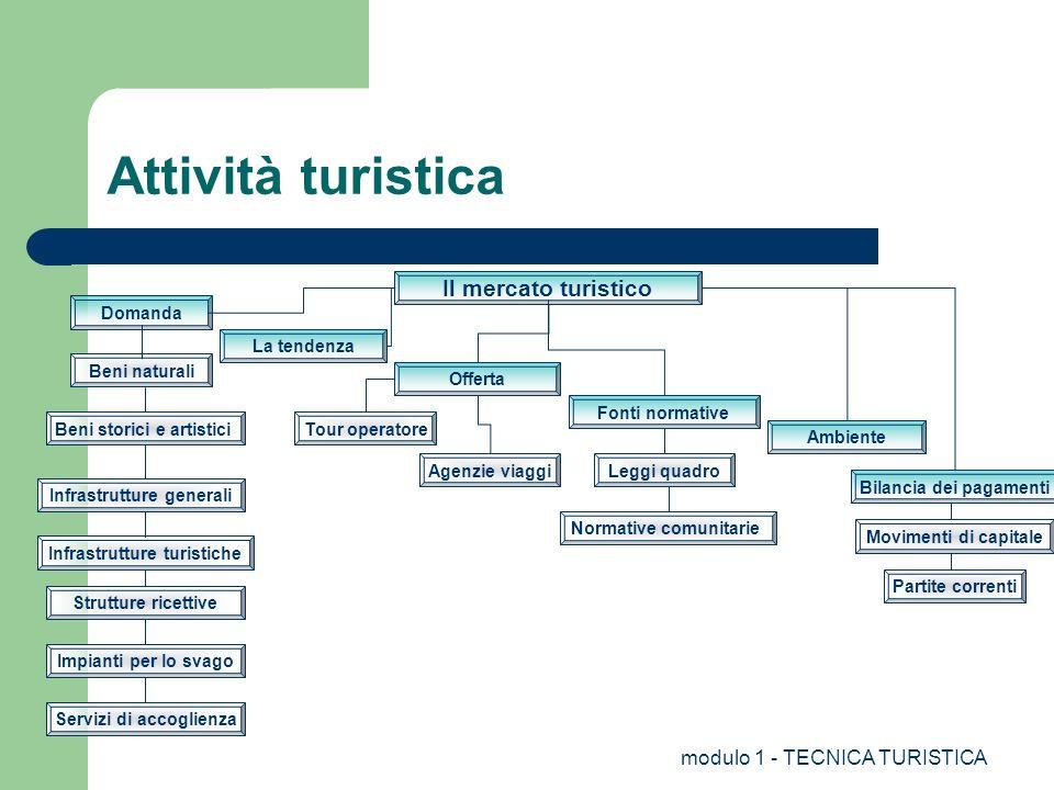 Attività turistica Il mercato turistico modulo 1 - TECNICA TURISTICA